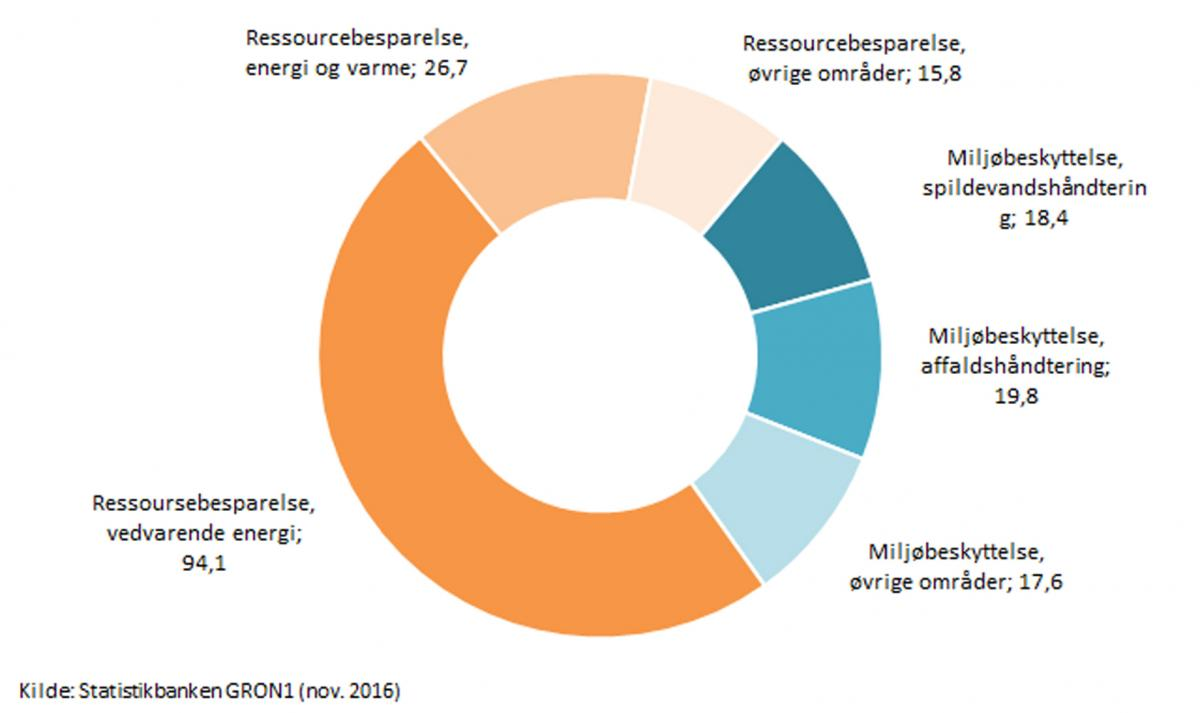 vedvarende energikilder i danmark