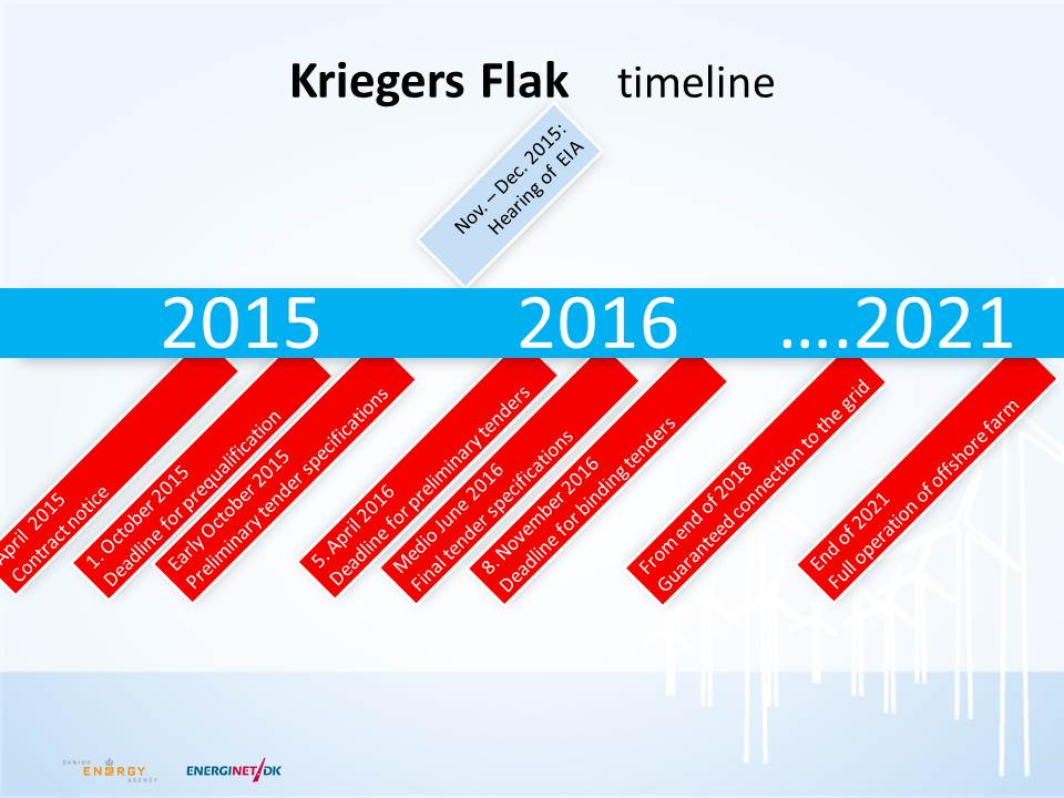 Timeline for Kriegers Flak
